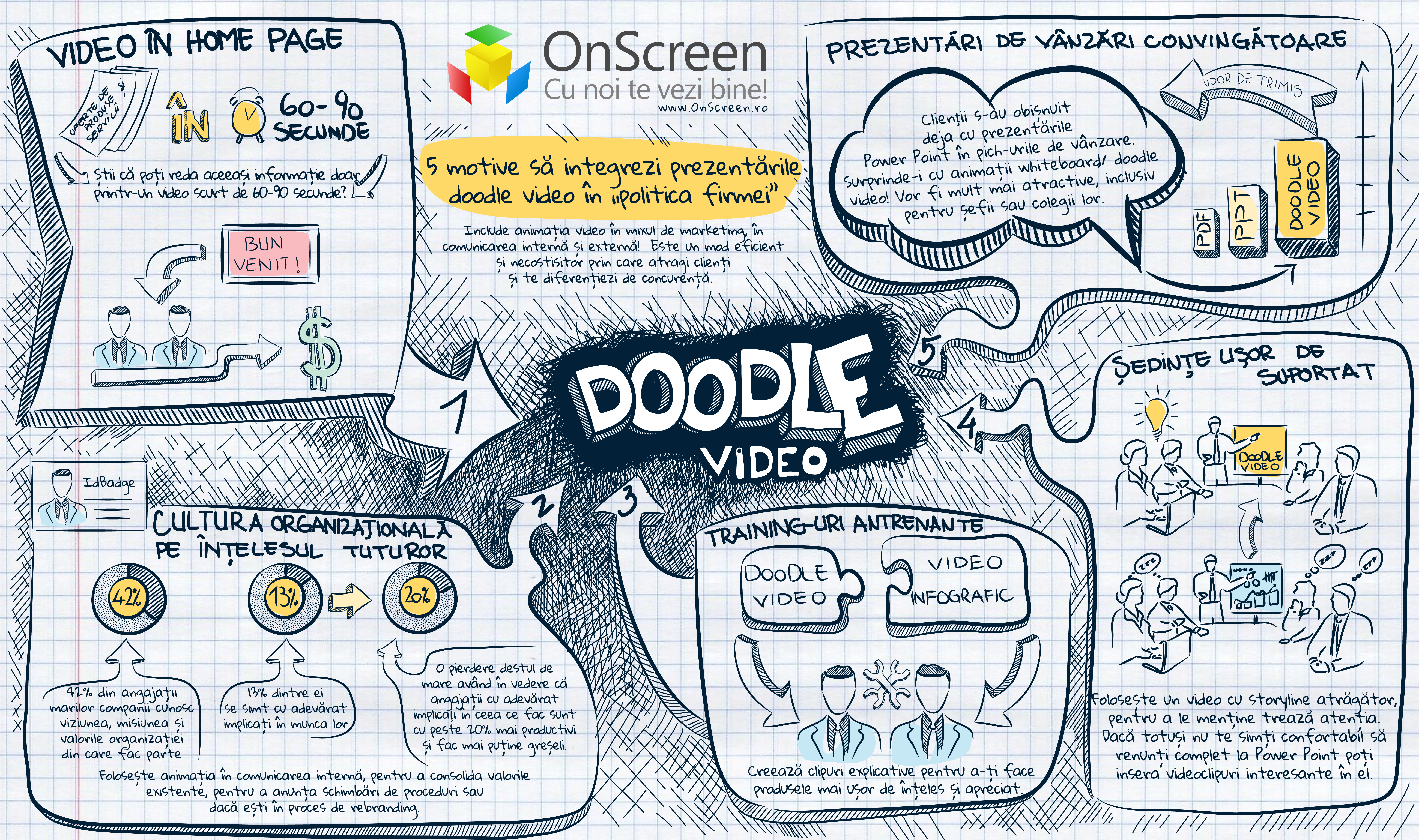 infografic_doodle_onscreen_motive_sa_integrezi_video_in_politica_firmei